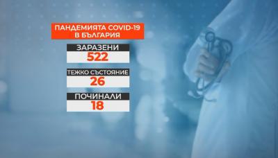 Заразените с COVID-19 в страната са 522. Излекуваните са 37