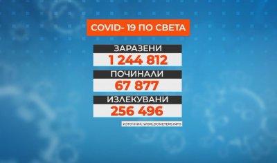 Над 1,245 млн. са заразените от COVID-19 по света