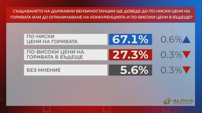 """В """"Референдум"""": Мнозинството от хората очакват по-ниски цени на горивата при създаване на държавни бензиностанции"""