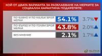 """""""Референдум"""": Близо 70% от българите искат да бъдат разрешени разходките в парковете"""